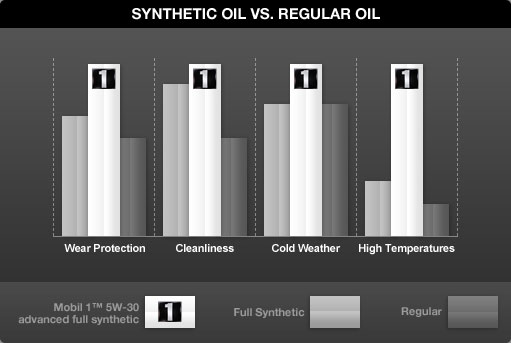 Synthetic Oil Vs. Conventional Oil Chart